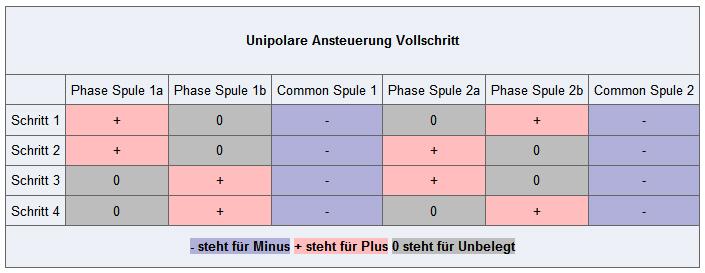 myhobby-cnc:schrittmotoren_unipolar_bipolar [Wiki]